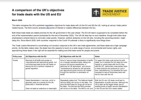 A comparison of the UK's objectives for deals with the US and EU