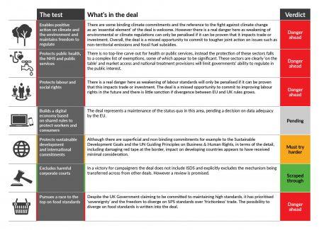 UK-EU Trade Deal Table